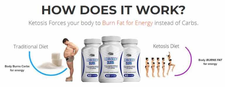 Lean Body Burn 2021 Reviews